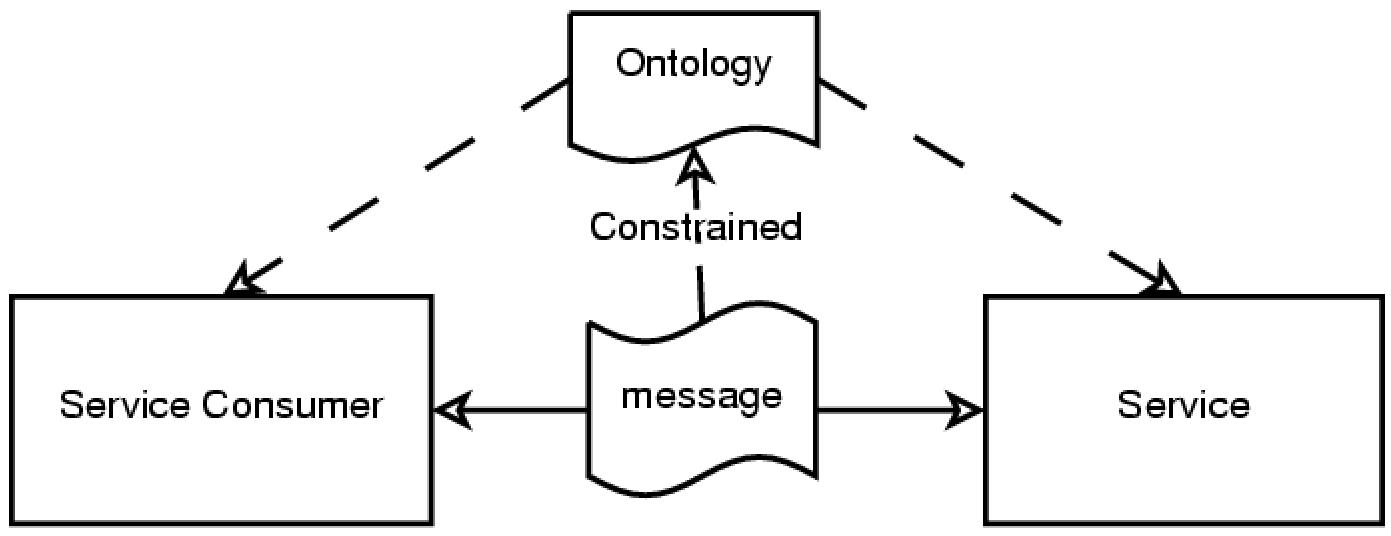 The Information Technology Forum: Ontology-Based Software