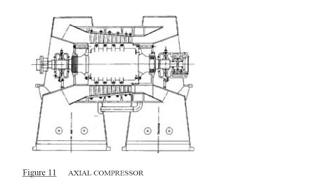 Axial Flow Compressors Diagram Basic Chemical