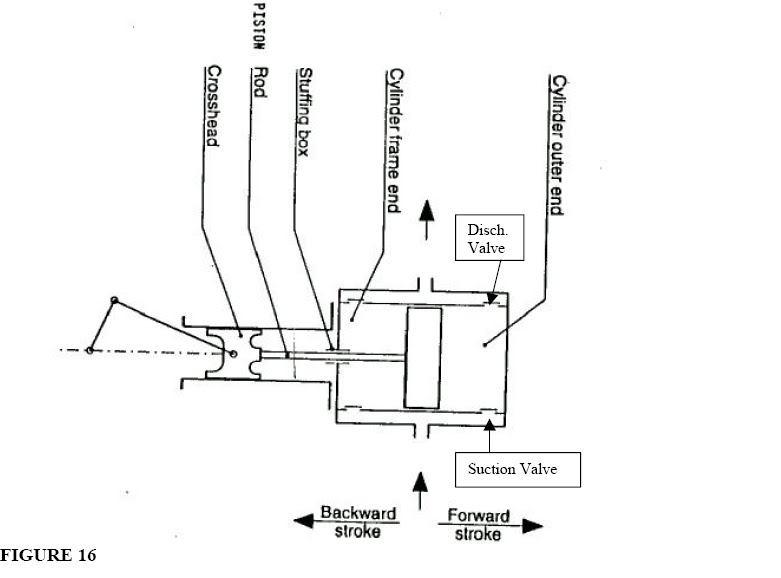 Gas Compressor: Gas Compressor Flow Diagram