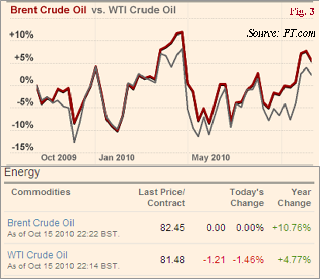 the disconnect in crude oil price and inventory relationship