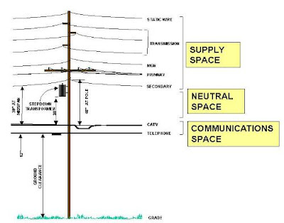 telephone pole wires diagram center for environment, commerce & energy: electrical ...