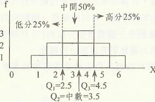 數位學習研究方法: 991006數位學習研究方法筆記和相關資源