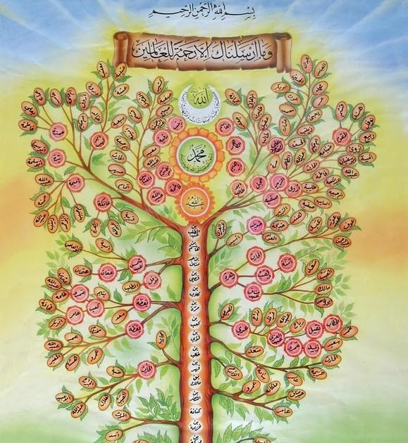 Peer Khuwaja Noori Family Tree Of Hazrat Muhammad Pbuh