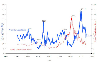 P/E ratio in chart