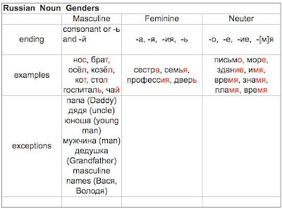 In Russian Nouns And 6