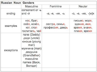 In Russian Nouns 3