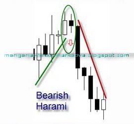 Forex bearish harami