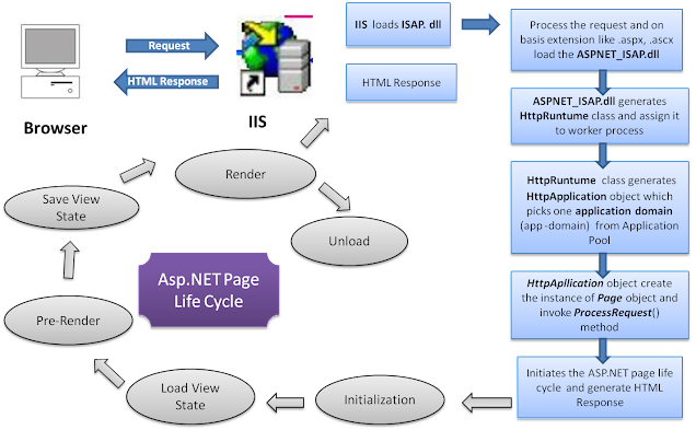 ASP.net Application Performance Tuning Tips