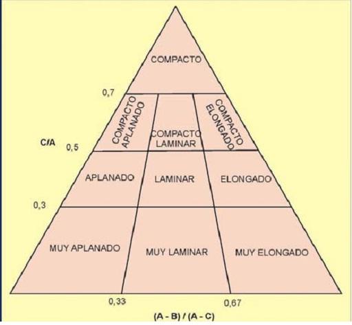 Diagrama de Sneed y Folk.