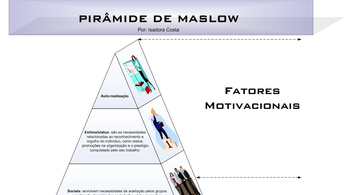 Blog Isadora Costa A Pirâmide De Maslow E A Teoria De Herzberg