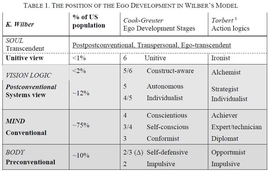 Erikson's Stages of Development