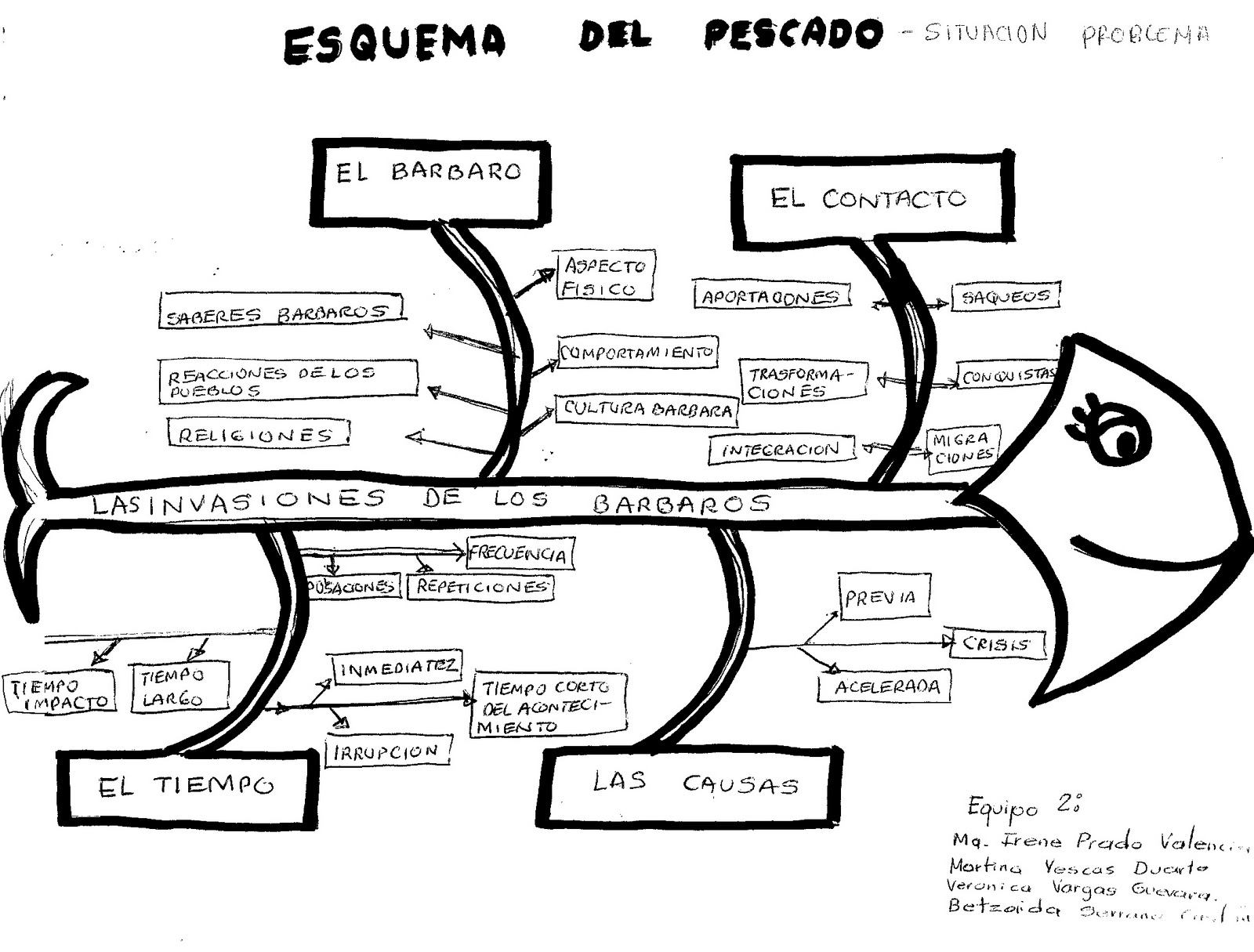 Metodologia Para La Ensenanza De La Historia