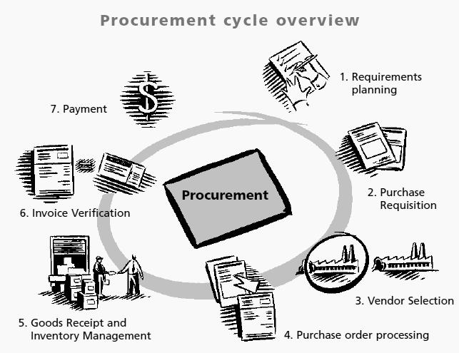 ABAP REPORTS: Procurement to payables Process
