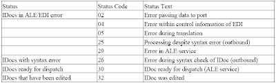 SAP EDI Process Restart with ALE Tools - SAP ABAP