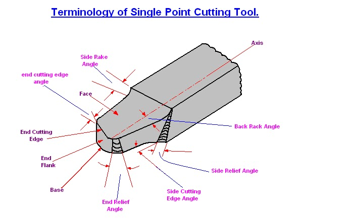 Mechanical Engineering Angles Of Single Point Cutting Tool