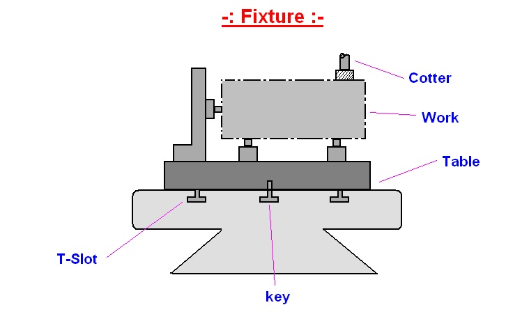 mechanical engineering jigs and fixtures