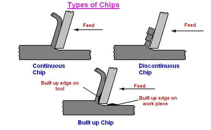 Effect of rake angles and material properties on chip formation: A