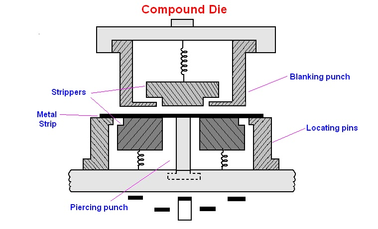 mechanical engineering: Dies And Its Types
