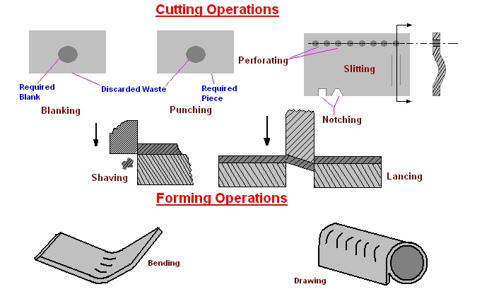Mechanical Engineering Cutting And Forming Operations