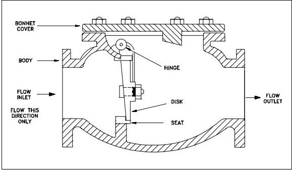 What is Swing Check Valves?:Construction | Mechanical