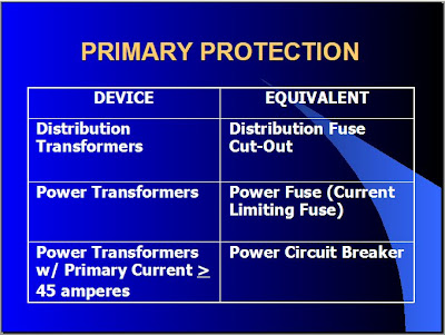 CIRCUIT BREAKER SIZING ON FAULT CALCULATIONS ~ Electrical