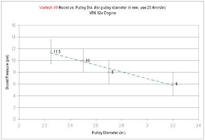 Vortech Supercharger V1, V2, V9 on VR6 12v Engine Boost vs  Pulley
