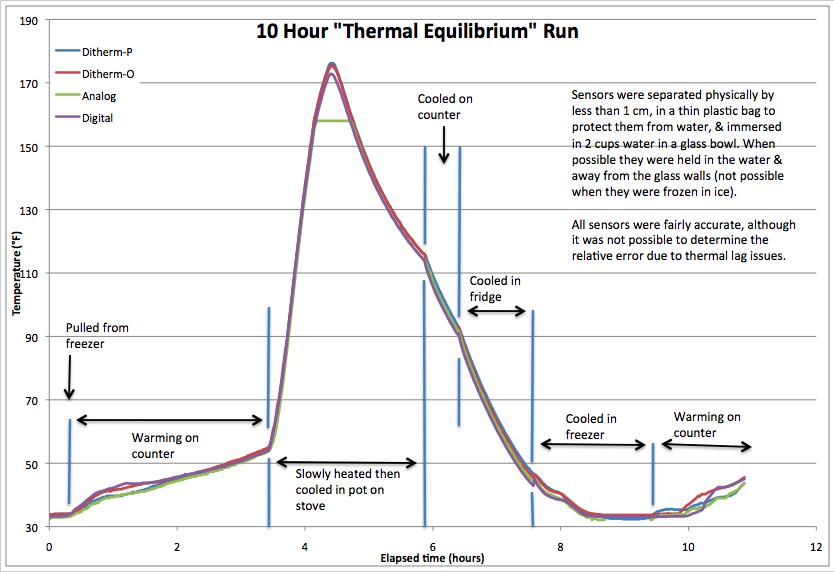 Temperature Sensor Review - Dexter Industries | The NXT STEP is EV3