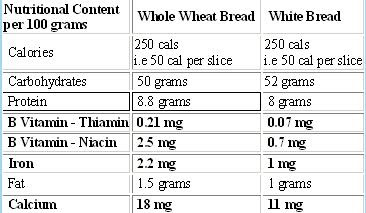 After I see the chart I can say that brown bread is healthier than white  but not less fattening. It has got equal amount of calories and more fat.