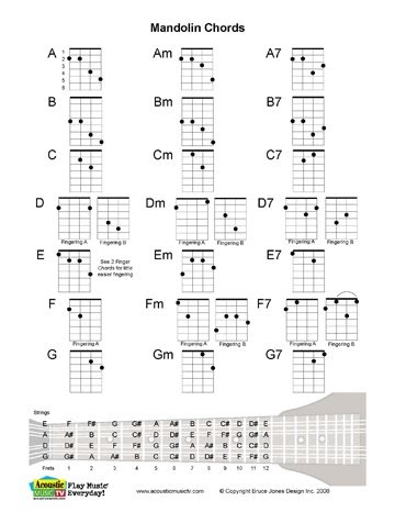 acoustic music tv mandolin charts for each chord. Black Bedroom Furniture Sets. Home Design Ideas