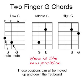 Acoustic Music Tv Chord Chart For Mandolin Two Finger G Chords
