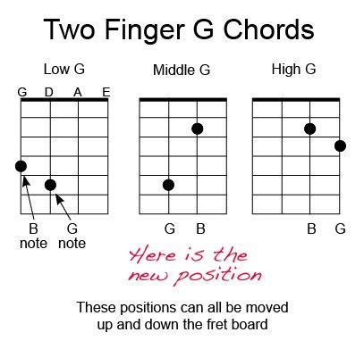 Acoustic Music TV: Chord Chart for Mandolin Two Finger G