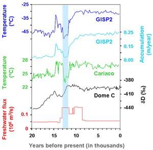 vahn saryu indonesia: fakta terbaru mengenai akhir ice age