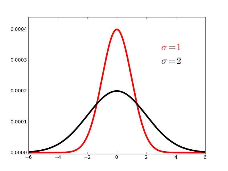 Python for Bioinformatics: Normal distribution