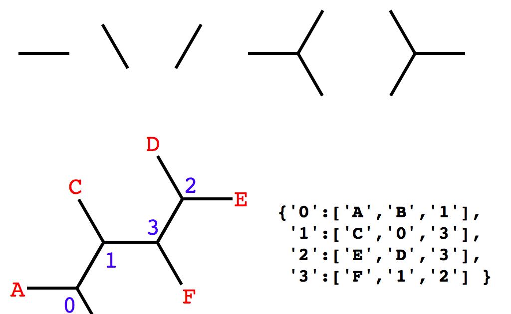 Python for Bioinformatics: Phylogenetic tree surgery 1