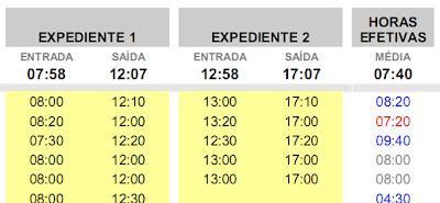 Horas extras e não trabalhadas: horários médios de entrada e saída