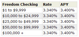 Freedom Online Checking Rates