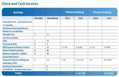 Cost of using check and cash services