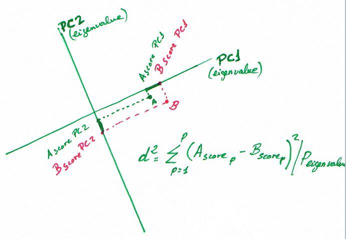 NIR-Quimiometria: Distancia de Mahalanobis