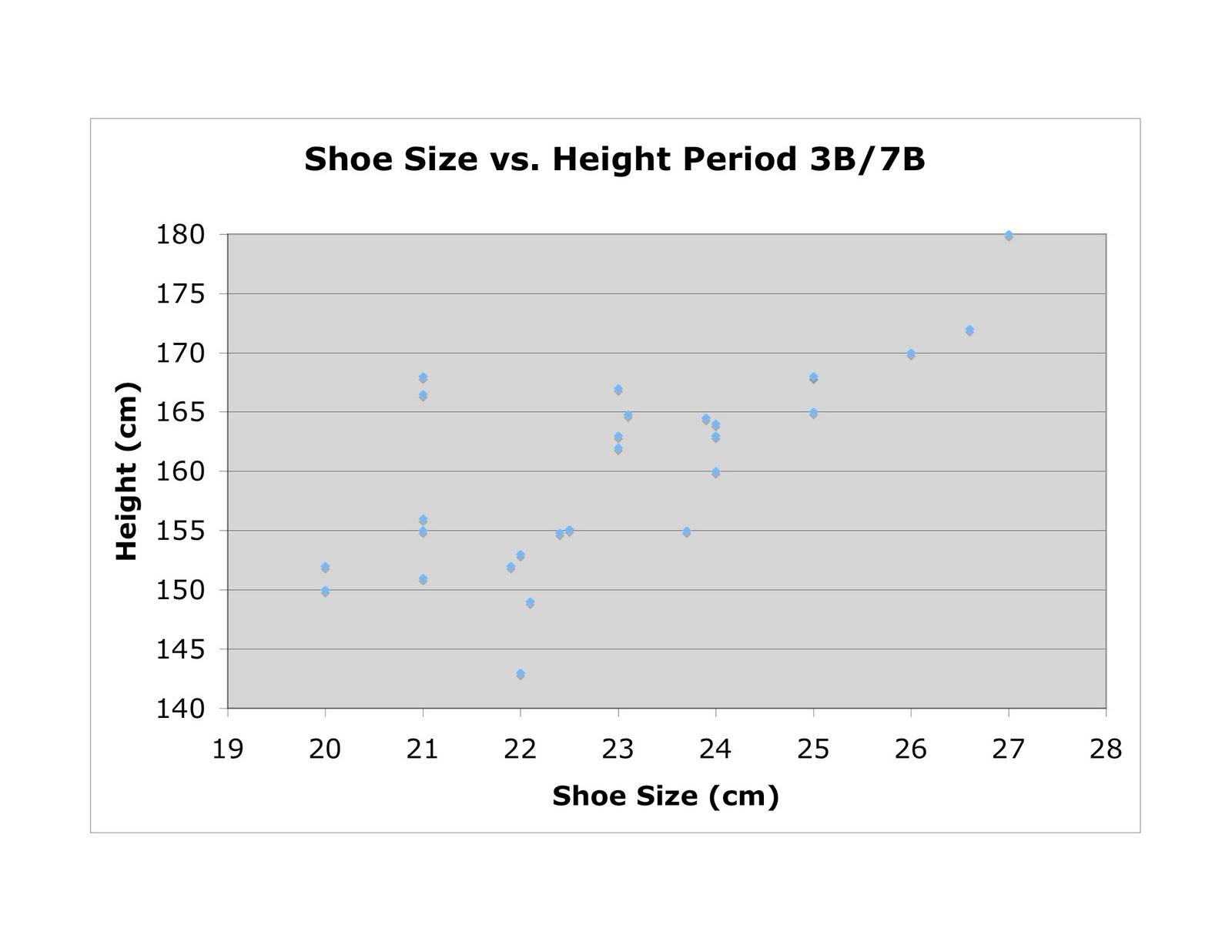 Shoe Size Correlation