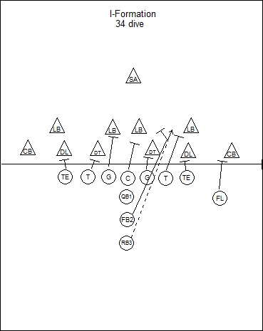 Pin Blank Football Playbook Sheets Image Search Results on