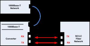 Cara Pemasangan Fiber Optic