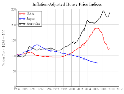 australia housing bubble