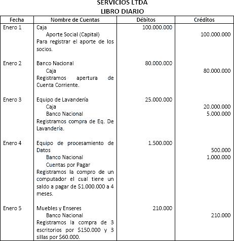 Ciclo Contable Estructura Del Ciclo Contable