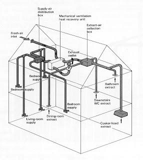 Mark Brinkley (aka House 2.0): Mechanical Ventilation with