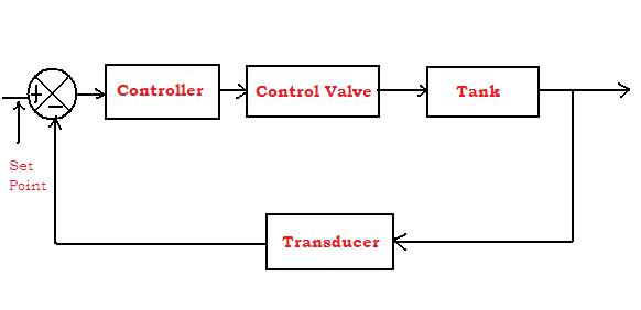 IS PROCESS CONTROL NOTES TYPES OF CONTROL SYSTEM - process block diagram