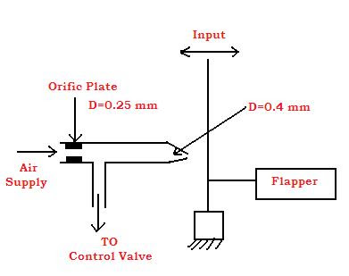 Liquid Level Controller Circuit Diagram Cat5e Wall Jack Wiring Is Process Control Notes: Types Of System