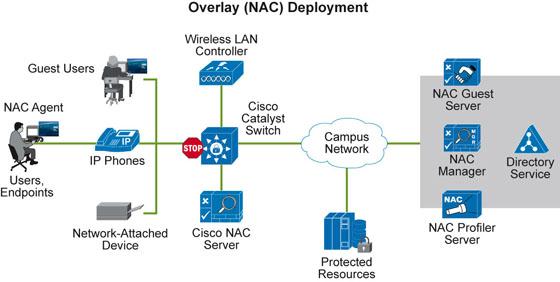 CAYSEC: Cisco Security Blog: Cisco NAC vs  802 1X