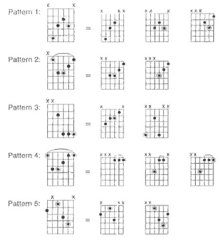 Easy Learning Guitar Teaches You Everything: Guitar Chords