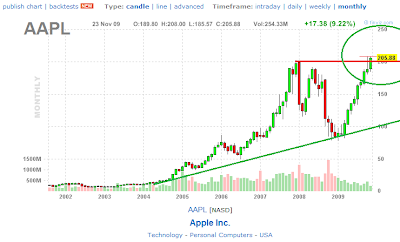 aapl nasdaq chart apple years inc monthly