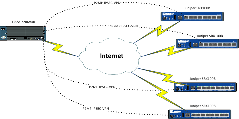 point to multipoint vpn
